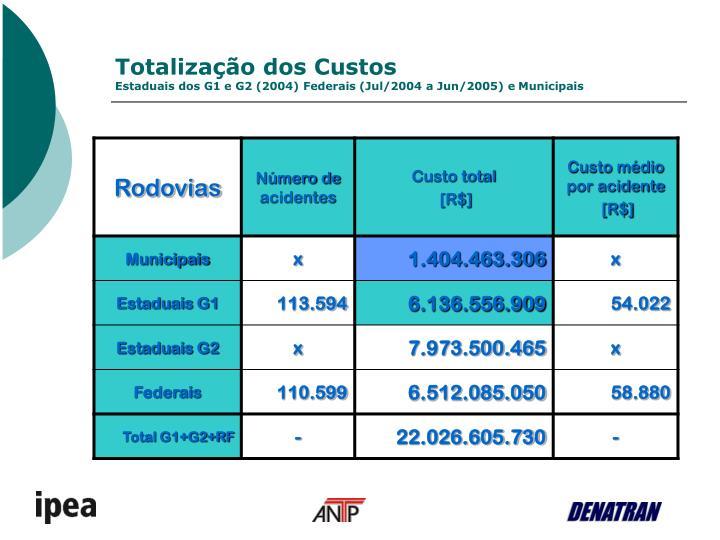 Totalização dos Custos