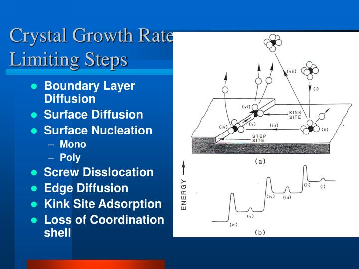 Crystal Growth Rate Limiting Steps
