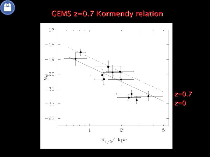 GEMS z=0.7 Kormendy relation
