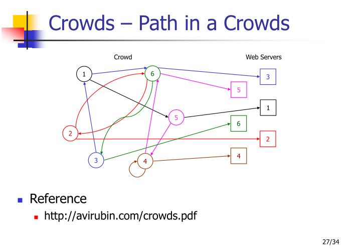 Crowds – Path in a Crowds