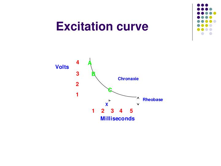 Excitation curve