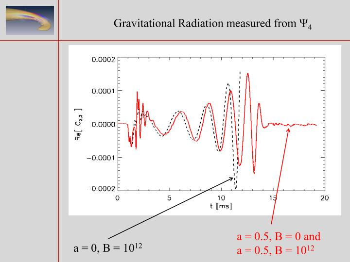 Gravitational Radiation measured from Ψ