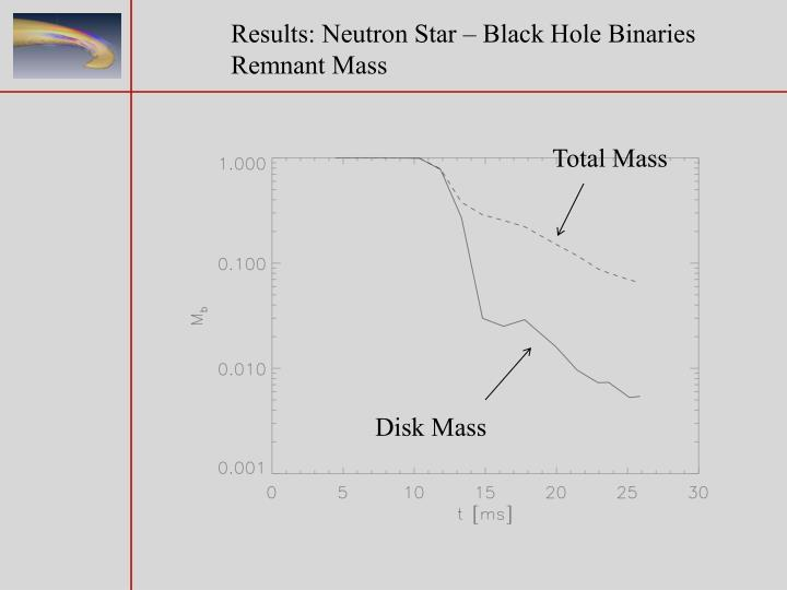 Results: Neutron Star – Black Hole Binaries