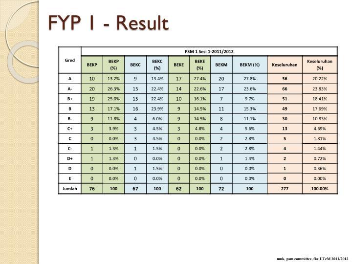 FYP 1 - Result