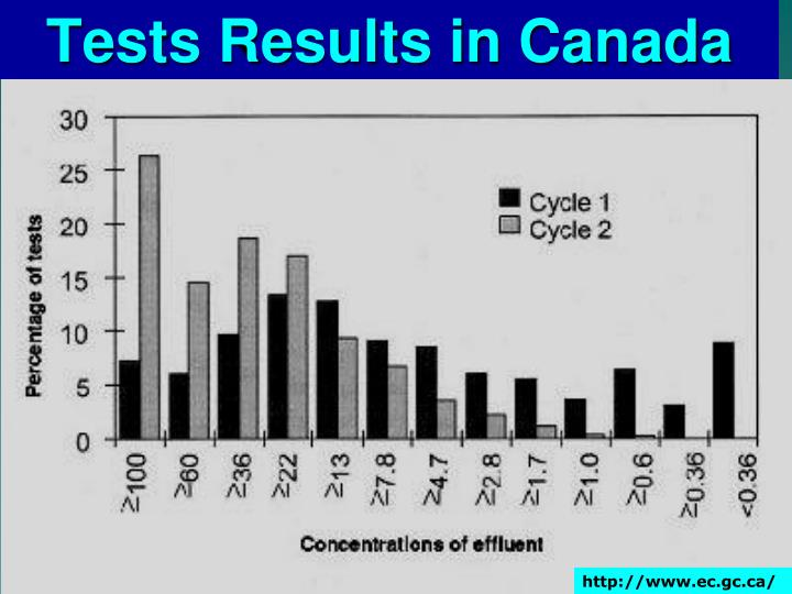 Tests Results in Canada