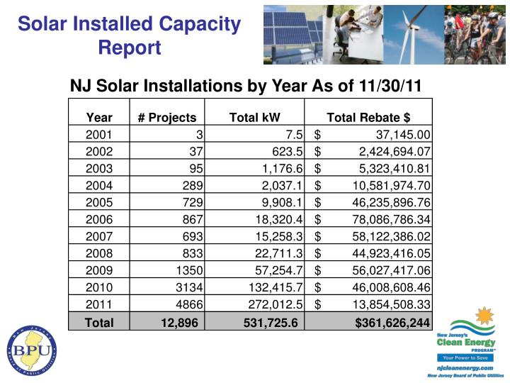 Solar Installed Capacity Report
