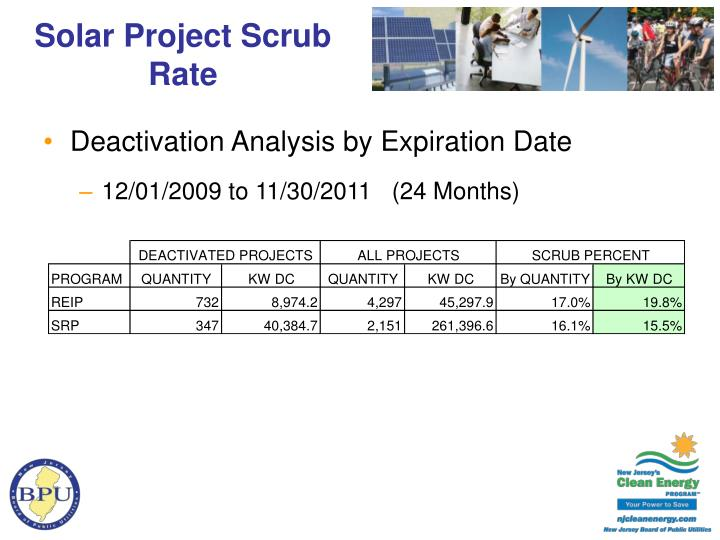 Solar Project Scrub Rate