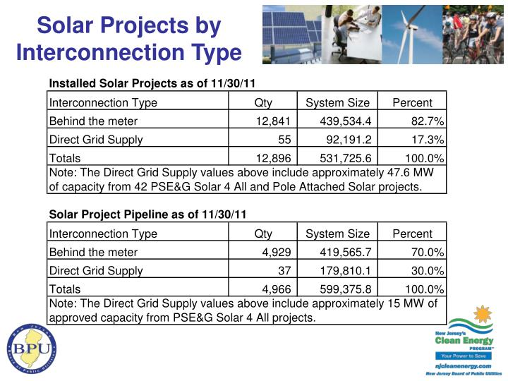 Solar Projects by Interconnection Type