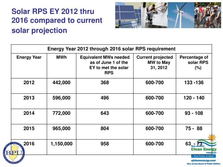 Solar RPS EY 2012 thru 2016 compared to current solar projection