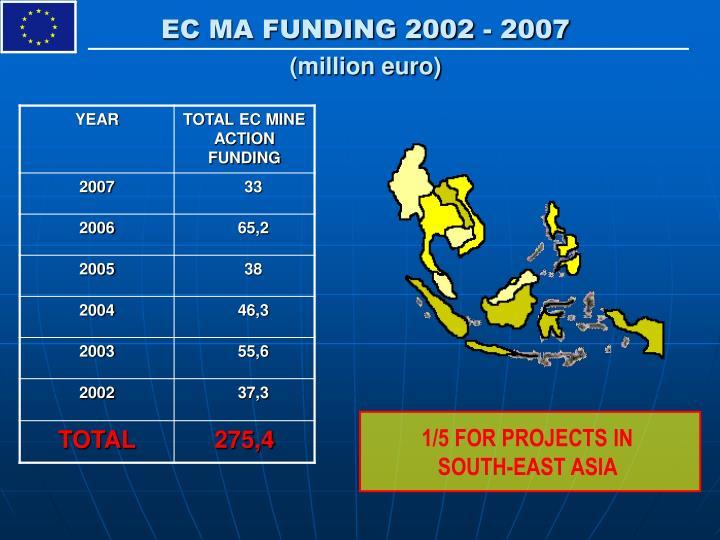 EC MA FUNDING 2002 - 2007