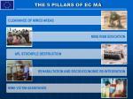 the 5 pillars of ec ma