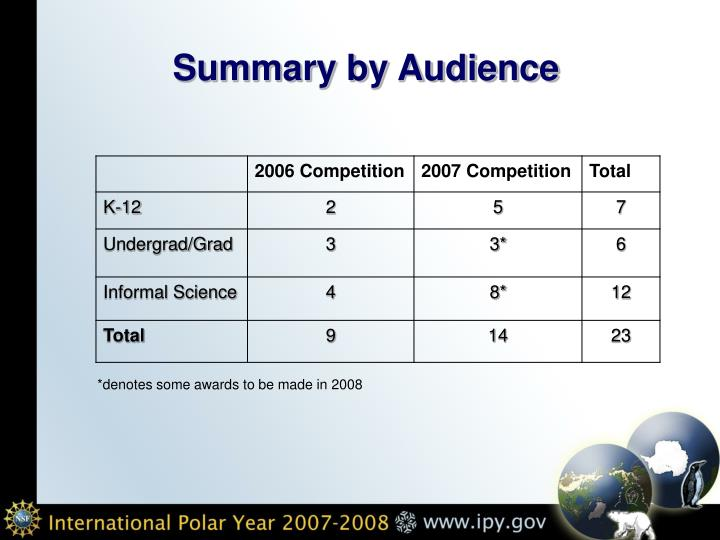 Summary by Audience