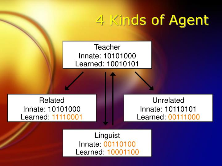 4 Kinds of Agent