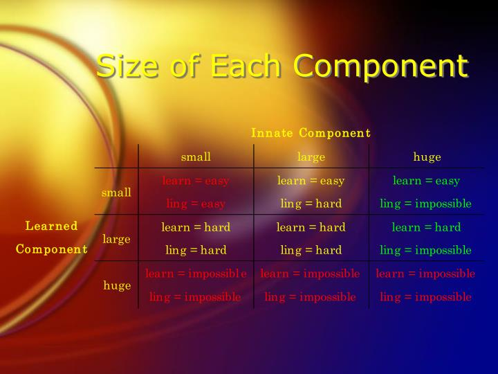 Size of Each Component