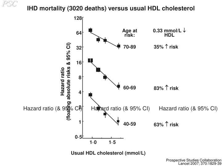 IHD mortality (3020 deaths) versus usual HDL cholesterol