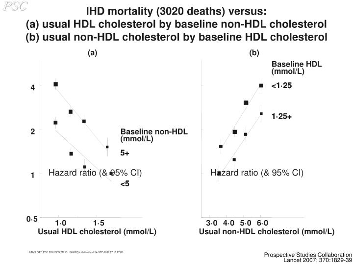 IHD mortality (3020 deaths) versus: