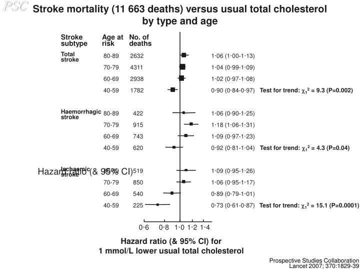 Stroke mortality (11 663 deaths) versus usual total cholesterol