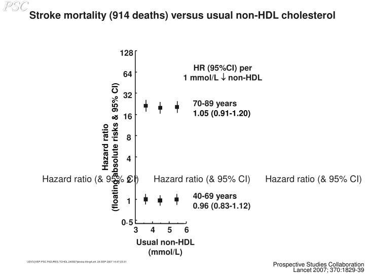 Stroke mortality (914 deaths) versus usual non-HDL cholesterol