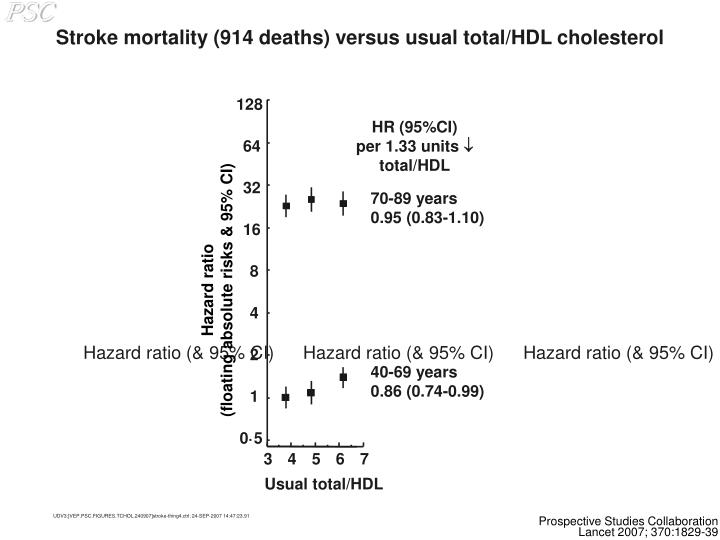 Stroke mortality (914 deaths) versus usual total/HDL cholesterol
