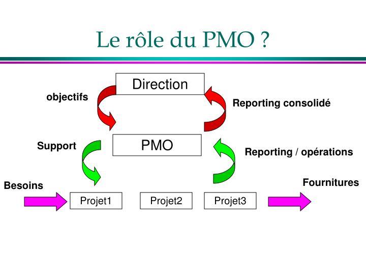 Le rôle du PMO ?
