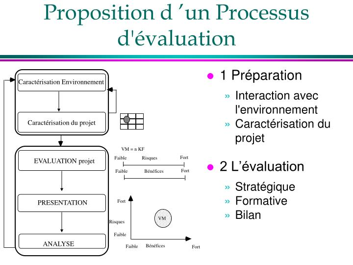 Proposition d'un Processus d'évaluation