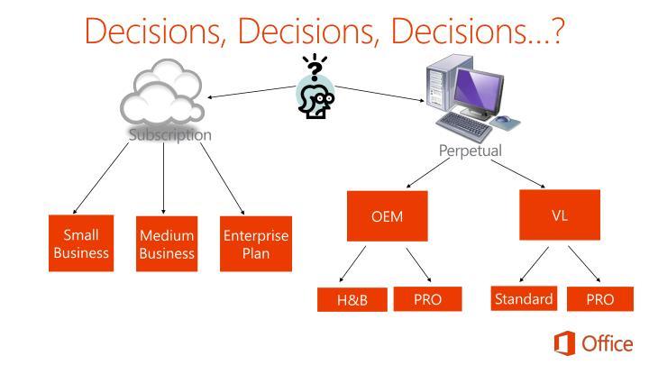 Decisions, Decisions, Decisions…?