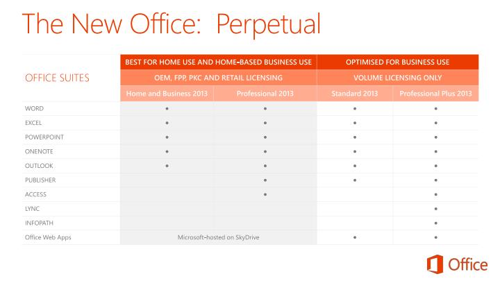 The New Office:  Perpetual