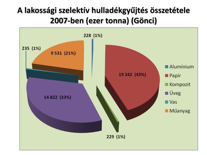 A lakossági szelektív hulladékgyűjtés összetétele