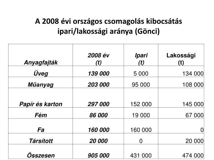 A 2008 évi országos csomagolás kibocsátás ipari/lakossági aránya (Gönci)