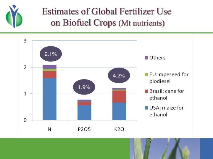 Estimates of Global Fertilizer Use