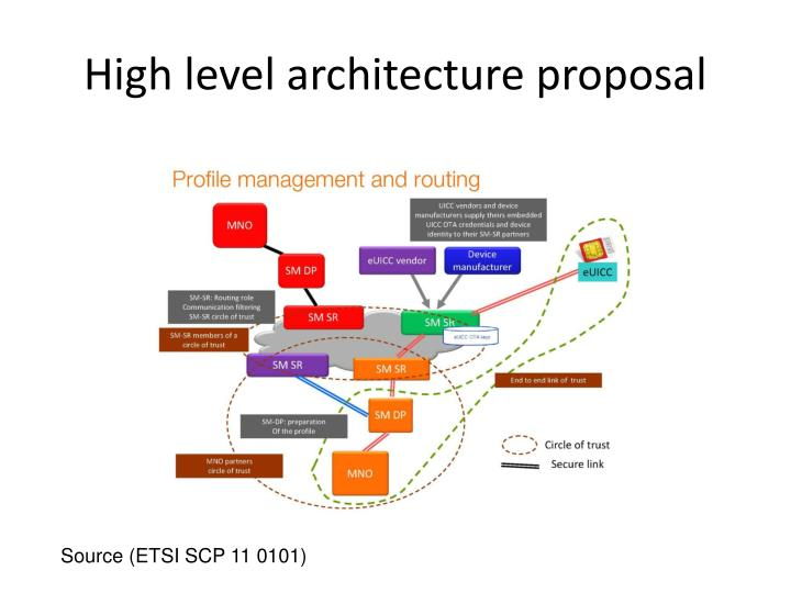 High level architecture proposal