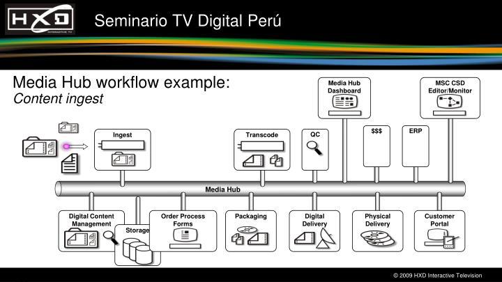 Media Hub workflow example: