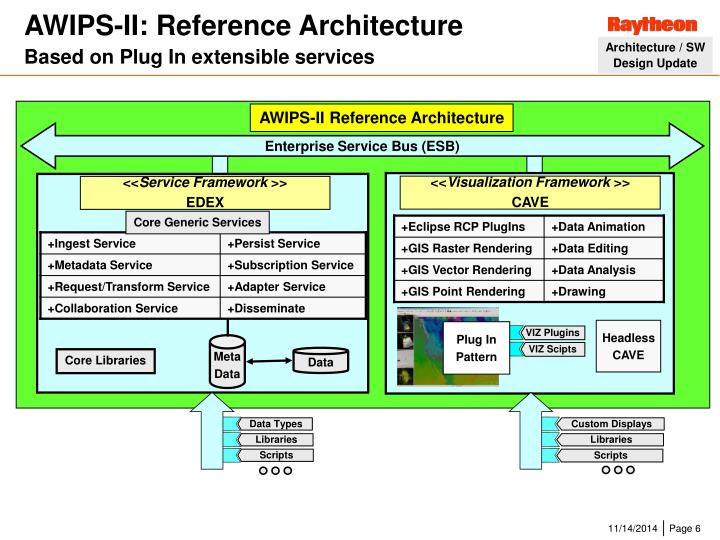 AWIPS-II: Reference Architecture