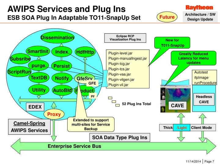 AWIPS Services and Plug Ins
