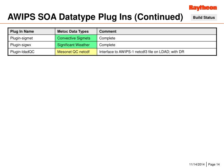 AWIPS SOA Datatype Plug Ins (Continued)