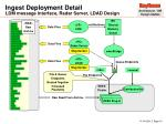 ingest deployment detail ldm message interface radar server ldad design