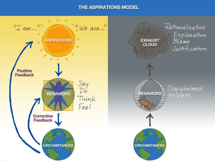 Aspirations Model