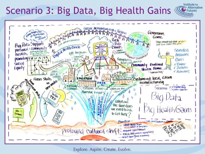 Scenario 3: Big Data, Big Health Gains