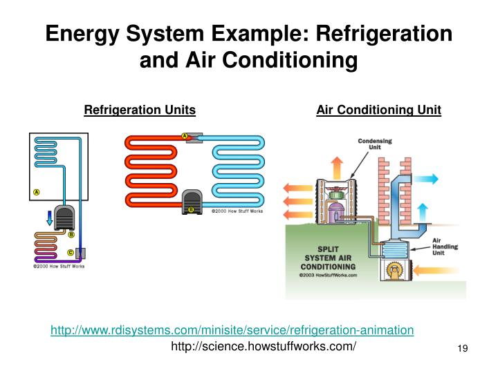 Energy System Example: Refrigeration and Air Conditioning