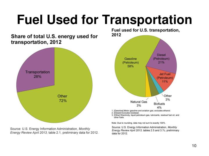Fuel Used for Transportation