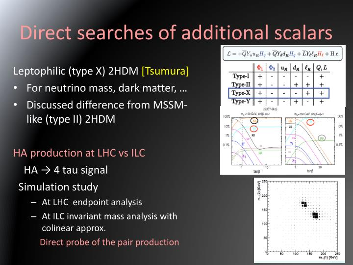 Direct searches of additional scalars