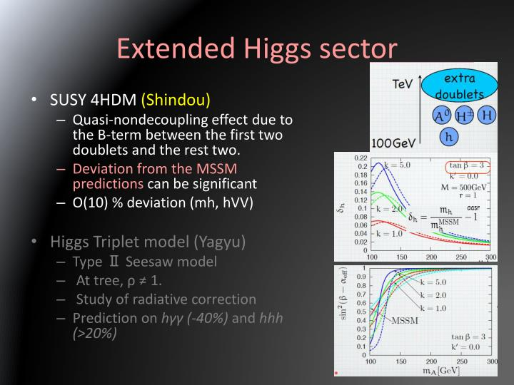 Extended Higgs sector