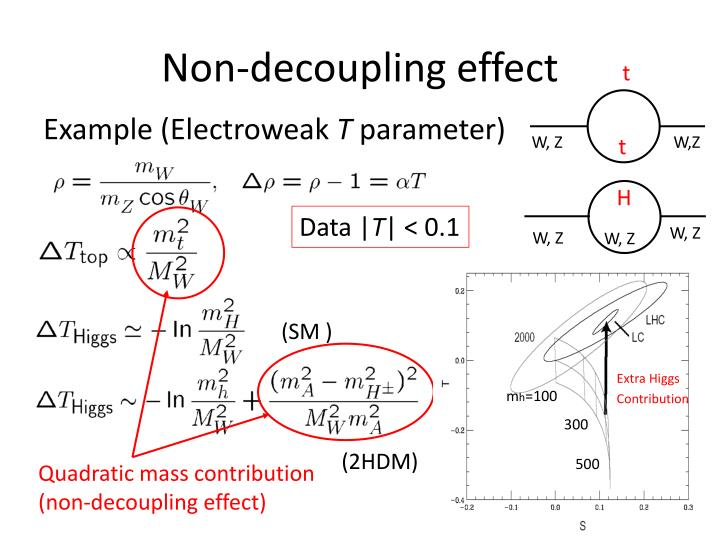 Non-decoupling effect