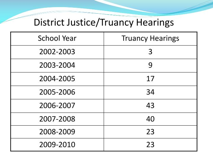 District Justice/Truancy Hearings