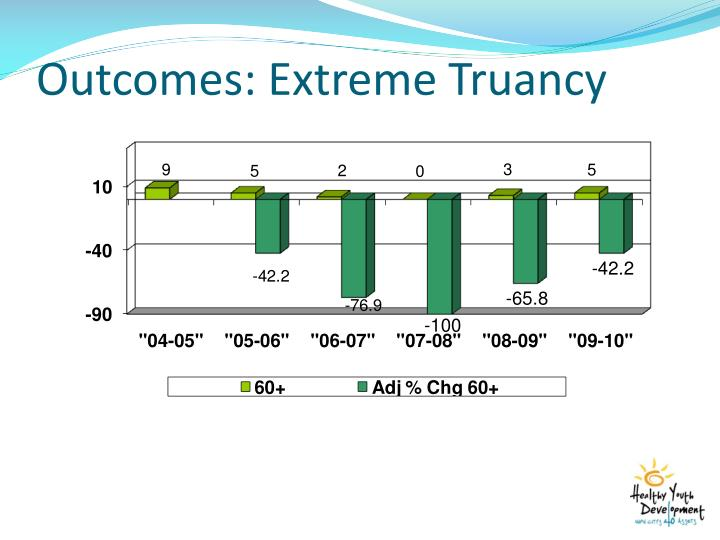 Outcomes: Extreme Truancy