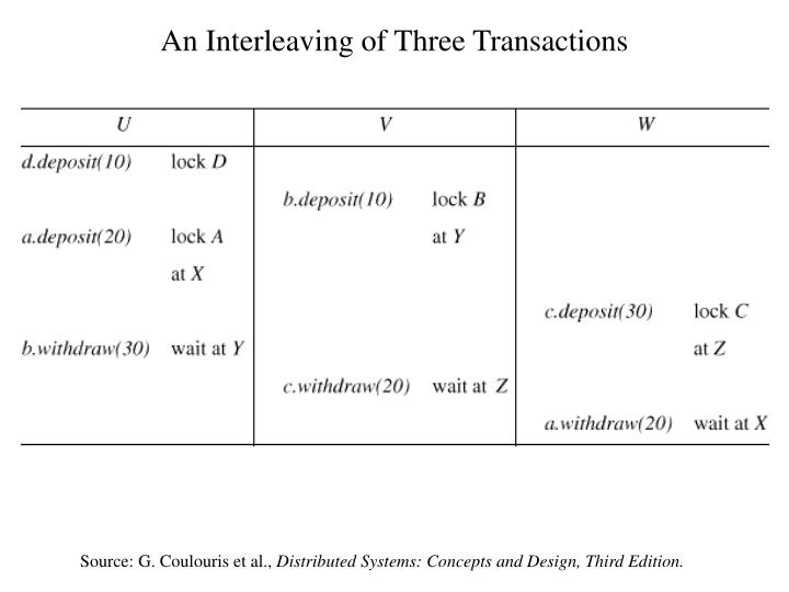 An Interleaving of Three Transactions