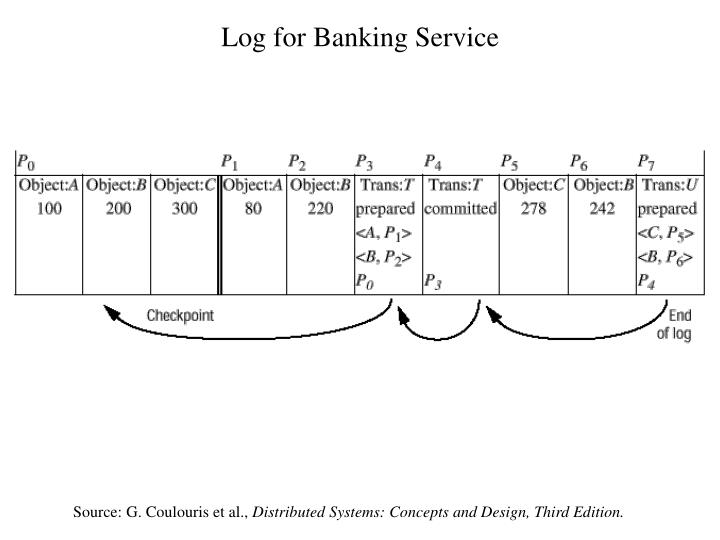 Log for Banking Service