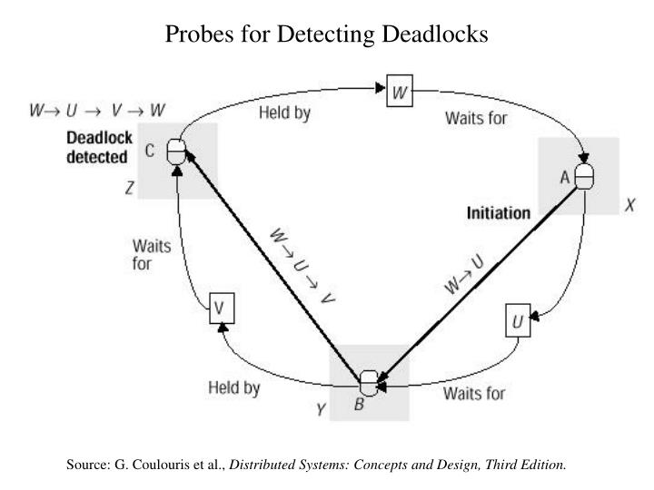 Probes for Detecting Deadlocks
