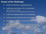 scope of the challenge