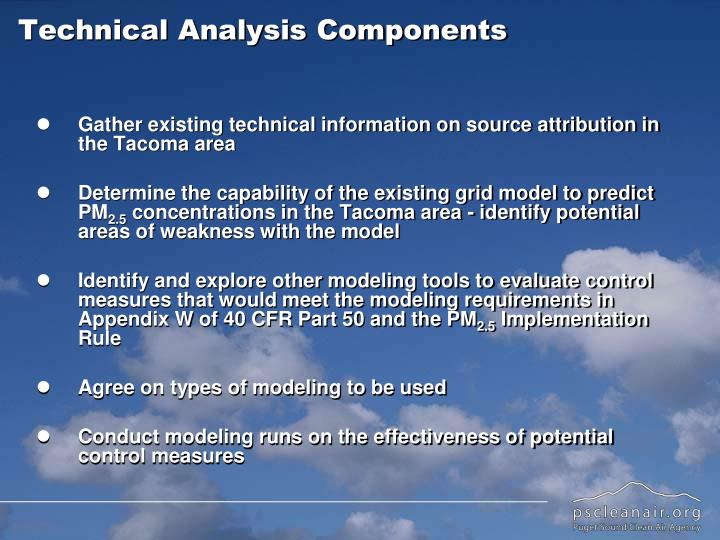 Technical Analysis Components